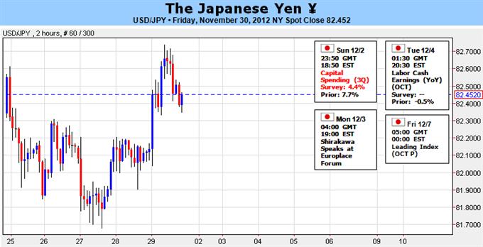 Forex Analyse: Japanischer Yen tradet nahe den Tiefs, doch Aufwärtstrend im USD/JPY ist klar bedroht
