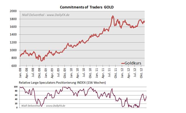 03.12. Technische Analyse - Rohstoffe: Gold, Silber, WTI & Brent Rohöle