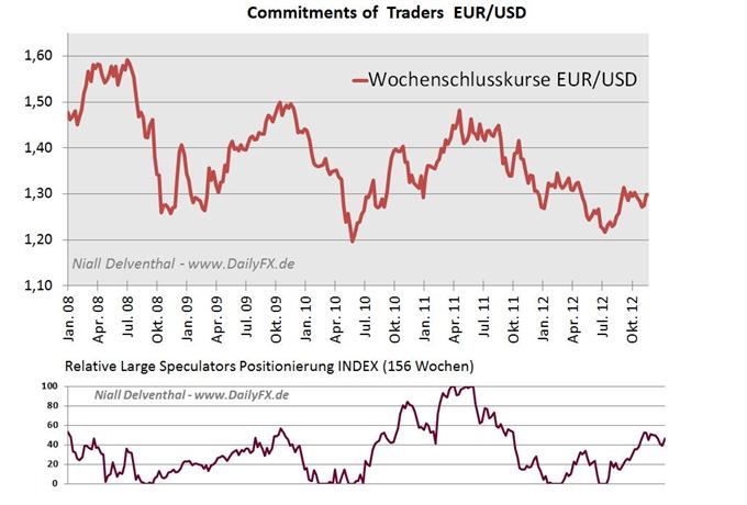 WÄHRUNGEN Futures-Sentiment -  Den großen Marktteilnehmern auf der Spur anhand aktuellster Commitment of Traders Daten