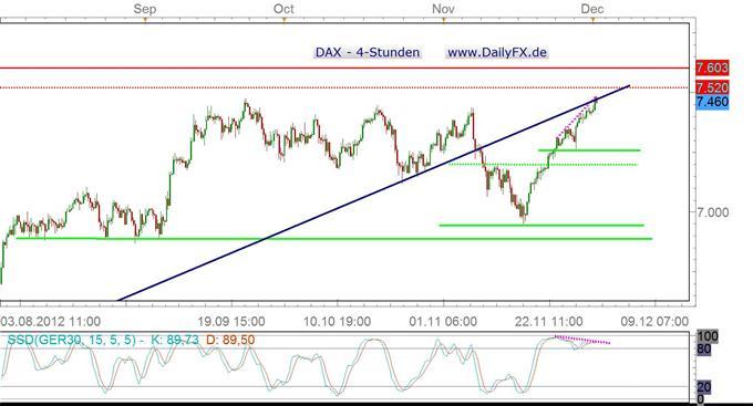DAX markiert neues Jahreshoch - spielt nun eine bearishe Divergenz ihre Stärke aus?