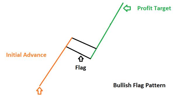 Trader la configuration en drapeau haussier
