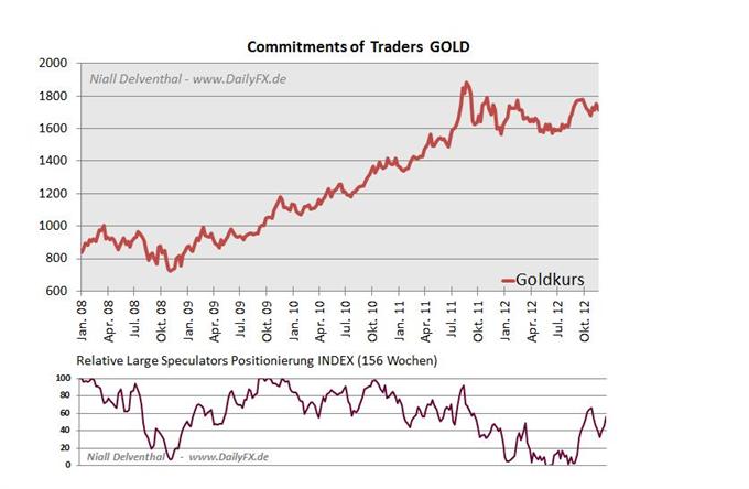 ROHSTOFFE Futures-Sentiment - Die ausschlaggebenden Marktteilnehmer an den Rohstoffmärkten anhand des COT Reports