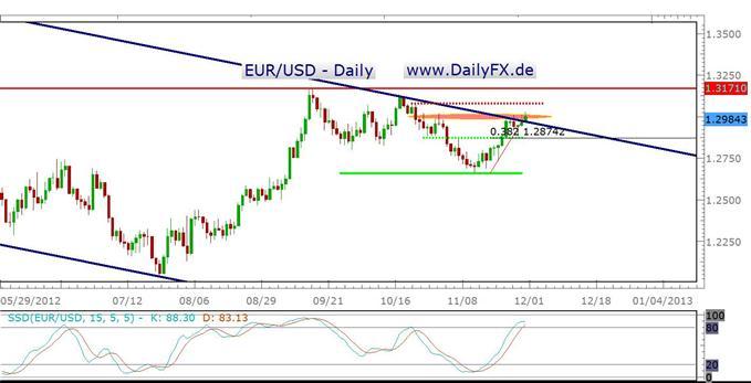 Retail-Trader shorten Euro - EUR/USD tendenziell bullish