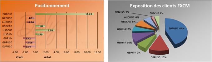 SSI du 03 décembre: l'EUR/USD pourrait revenir sur ses plus hauts de septembre
