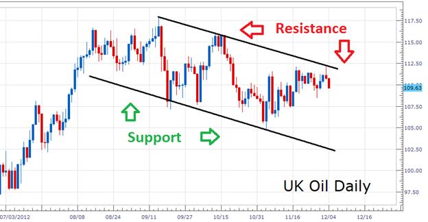 Trader le canal journalier du pétrole