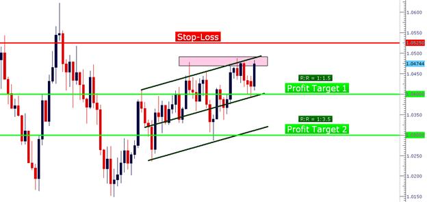 Adaptez votre trading selon la tendance