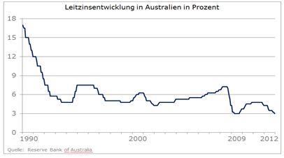 Australischer Dollar unbeeindruckt von Zinssenkung - Aufwärtstrend weiter intakt