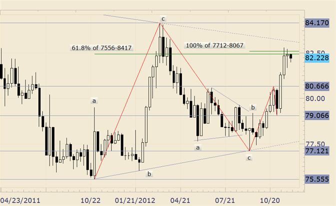FOREX Technical Analysis: USD/JPY Inside Week Presents Trade Setup