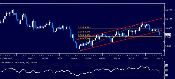 Forex Analyse: US Dollar klassischer technischer Bericht 04.12.2012