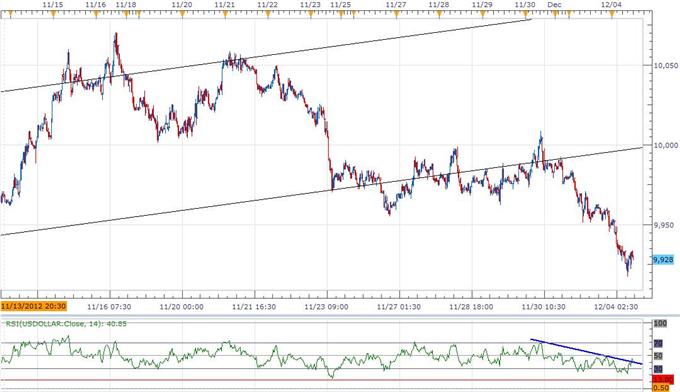 Forex: USD Index Breaks Bullish Trend- AUD Remains Bearish Below 1.05