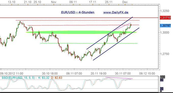 Situation im EUR/USD etwas überhitzt, Rücksetzer wahrscheinlich