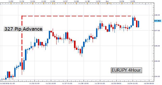 Scalping : Trader la tendance à court terme sur l'EURJPY