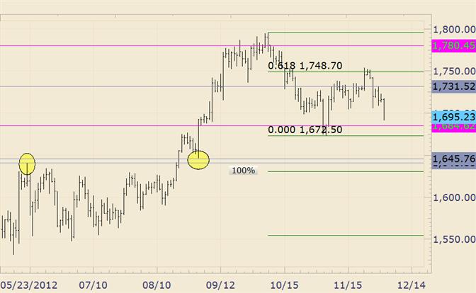Commodity Technical Analysis: Gold Drop Beginning of December Break?