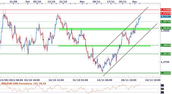 EUR/USD : Un repli sous 1.3140/70 pourrait se mettre en place