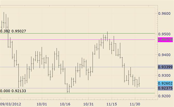 FOREX Technical Analysis: USD/CHF Spikes Through Monday High
