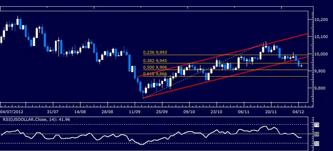 Forex Analysis: S&P 500 Chart Setup Contradics US Dollar Selloff