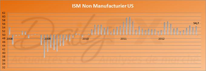 ISM Non-Manufacturier US, supérieur aux attentes