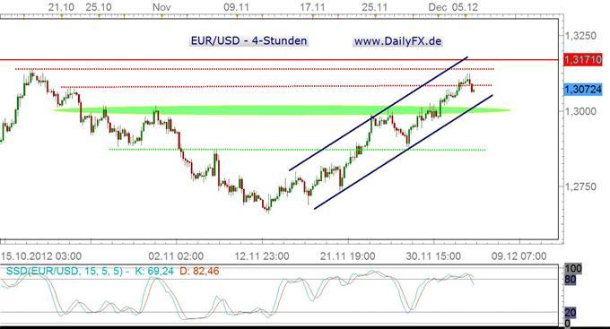 Zum Nikolaus die Rute für den EUR/USD?