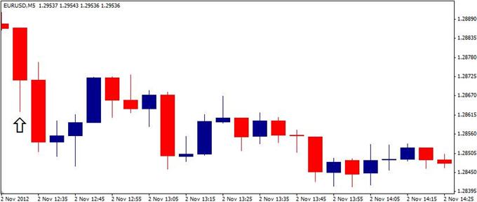 Forex_EURUSD-_Trading_the_U.S._Non-Farm_Payrolls_NFP_Report_body_ScreenShot116.png, Forex: EUR/USD- Trading the U.S. Non-Farm Payrolls (NFP) Report