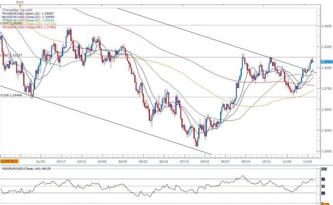 EUR/USD: Trader la décision de la Banque centrale européenne (BCE) à propos des taux