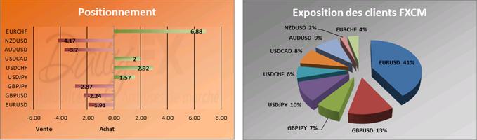 SSI du 06 décembre: Les traders particuliers réduisent leur vente sur l'EUR/USD