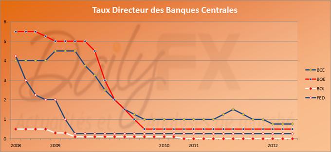Statu Quo des principaux taux directeurs en Europe