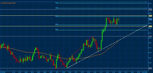 Forex Analysis: US Dollar May Rise Against Yen on US Jobs Data