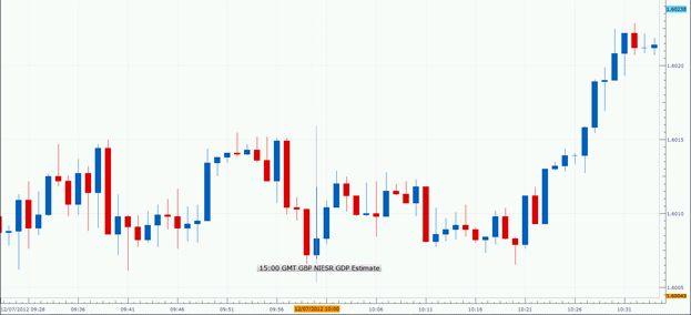 Forex_NIESR_Estimates_U.K._GDP__body_1207-20.jpg, Forex: NIESR Estimates U.K. GDP Growth unchanged in November; GBP/USD Mixed