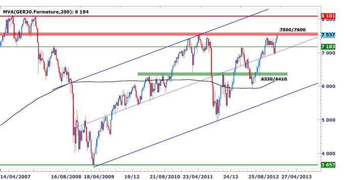 Marchés actions européens : les indices boursiers dans des zones critiques