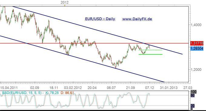 Spekulationen um Zinssenkungen dürften den Euro in der kommenden Woche belasten