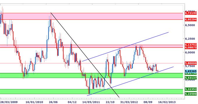 USD/NOK : Support majeur touché, point bas potentiel au-dessus des 5.60
