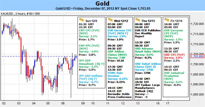 L'or est en difficulté avant la réunion du FOMC