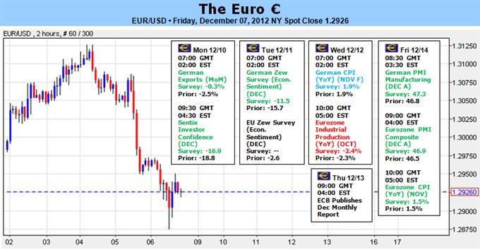 L'euro secoué par les spéculations sur une baisse des taux de la BCE, les chiffres n'éclaircissent pas vraiment la situation