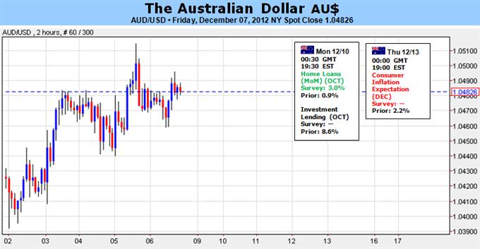 L'évolution du dollar australien dépend des données chinoises le sentiment du risque sur les marchés
