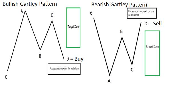Gartley Pattern : Une configuration graphique vieille de 77 ans, mais toujours aussi populaire