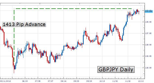 Le trading des tendances avec PSAR
