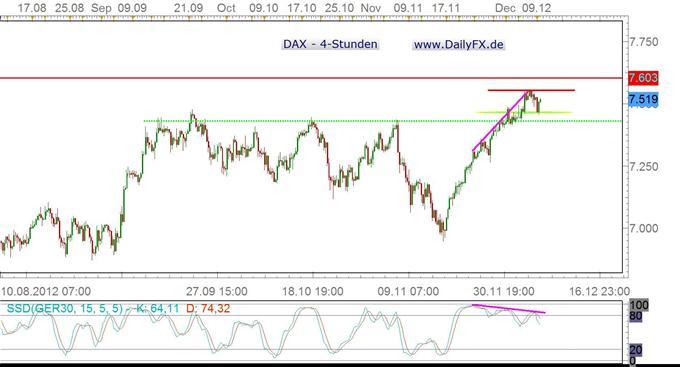 DAX verteidigt die 7.500er Marke – Erreichen des 2011er Jahreshochs nur eine Frage der Zeit?