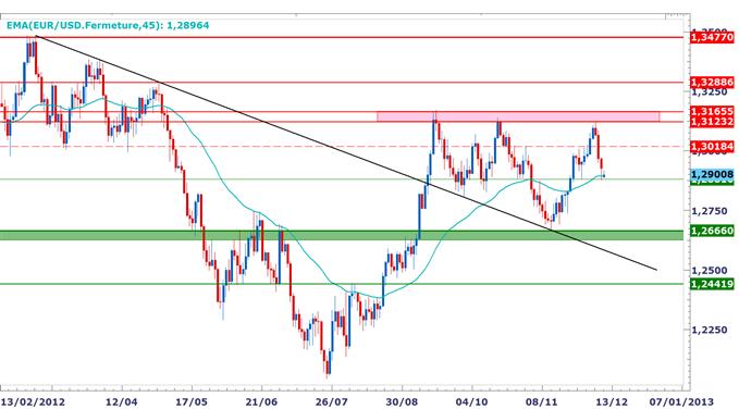 EUR/USD : Stabilisation au-dessus des 1.2880, fin de correction?