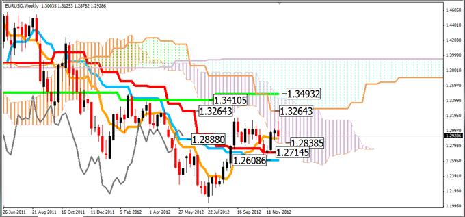 EUR/USD: En attente