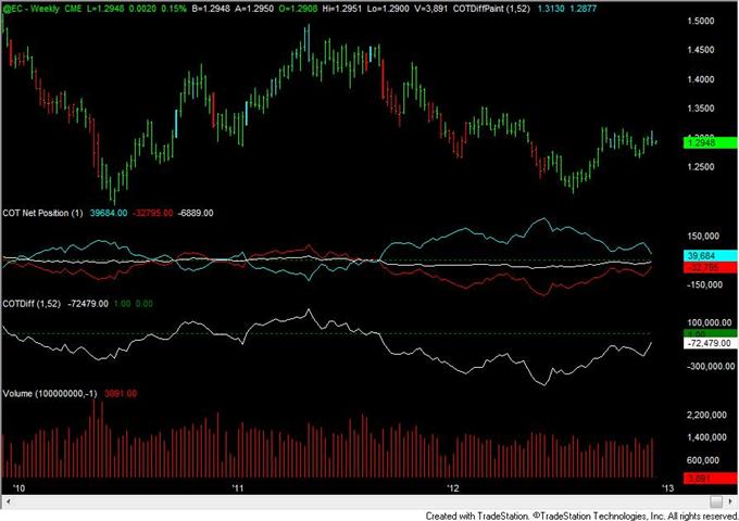 Australia forex traders
