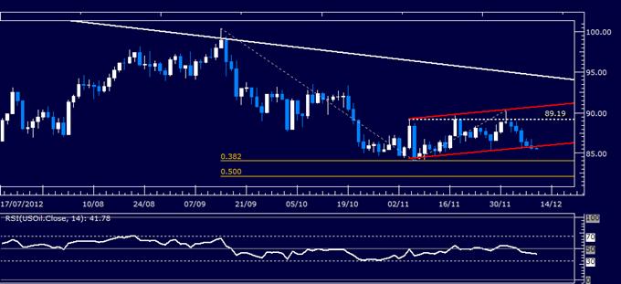 Rohstoffe: Gold und Silber warten auf FOMC Ergebnisse für Orientierungshilfe