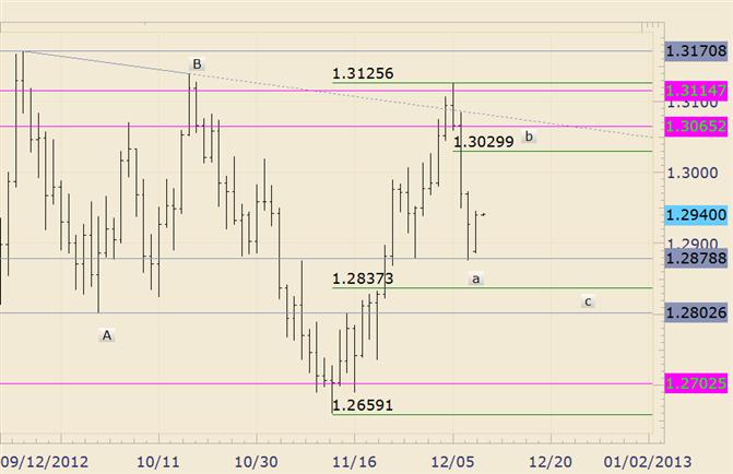 FOREX Technical Analyse: EUR/USD 13030/65 nahe beim Laufzeit-Ziel