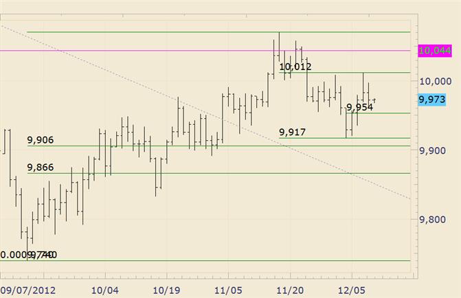 FOREX Technical Analysis: USDOLLAR Bouncing Between Fibonacci Levels