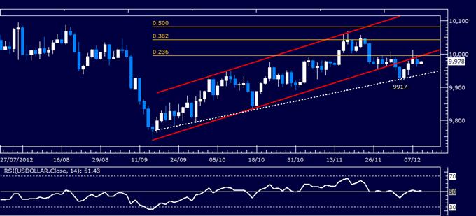 Analyse Forex : rapport technique classique du dollar US, 12.11.2012