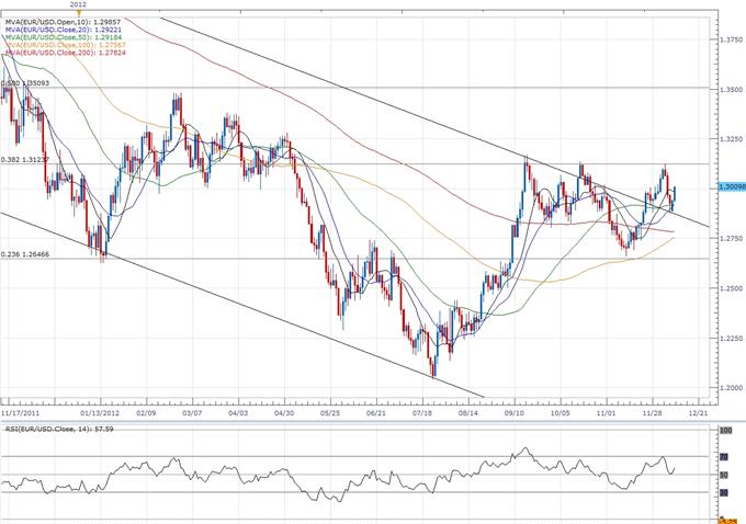 EUR/USD: Trader la décision sur les taux d'intérêt de la Fed (FOMC)