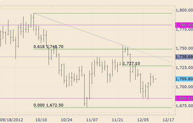 Commodity Technical Analysis: Gold Fibonacci Level of Interest at 1427
