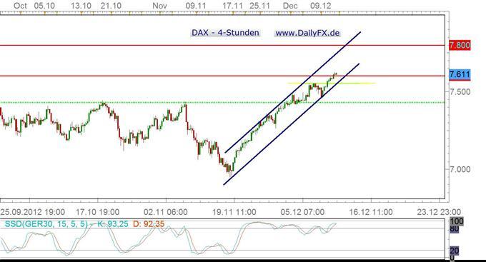"""DAX überwindet Jahreshoch aus 2011 - Rücksetzer """"Strong Buys""""?"""