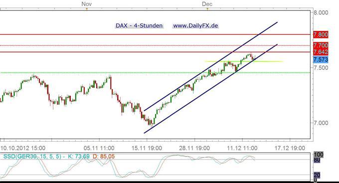 DAX verteidigt Aufwärtstrendkanal – größere Korrektur zum Wochenschluss?