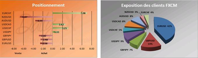 SSI du 13 décembre: Les particuliers doutent de la tendance haussière sur l'USD/JPY