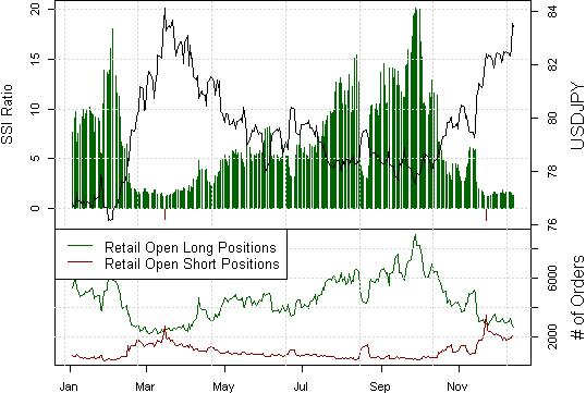 FOREX ANALYSE: USD/JPY bereit für weiteren Anstieg